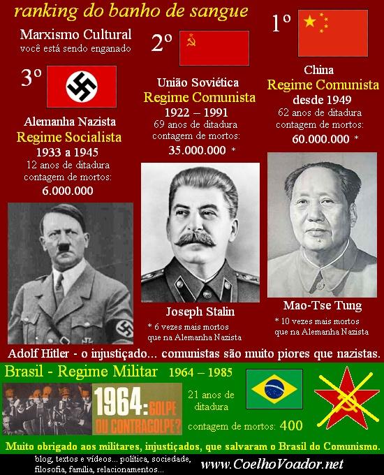 Comunismo Nazismo