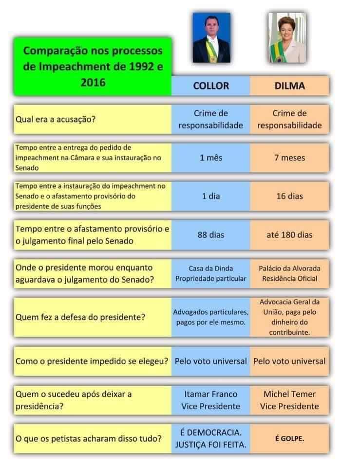 "dados sobre o ""golpe"" no Brasil"