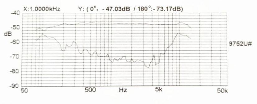 manual microfone CSR ht320a e ht81