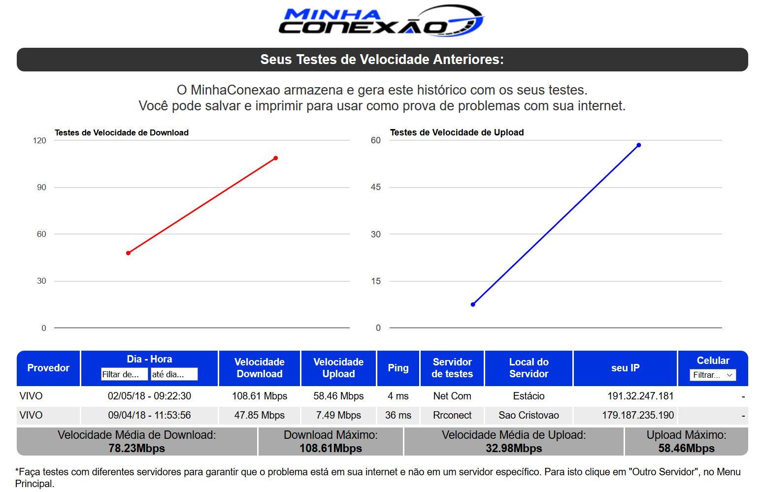 teste de velocidade minhaconexao Vivo Fibra 100 megas RJ